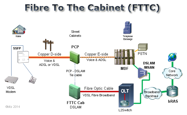 Fttc on infinity wiring diagram