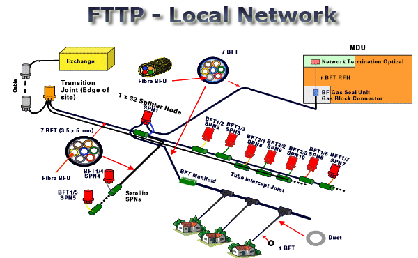 Fttp Local on Home Network Wiring Diagram